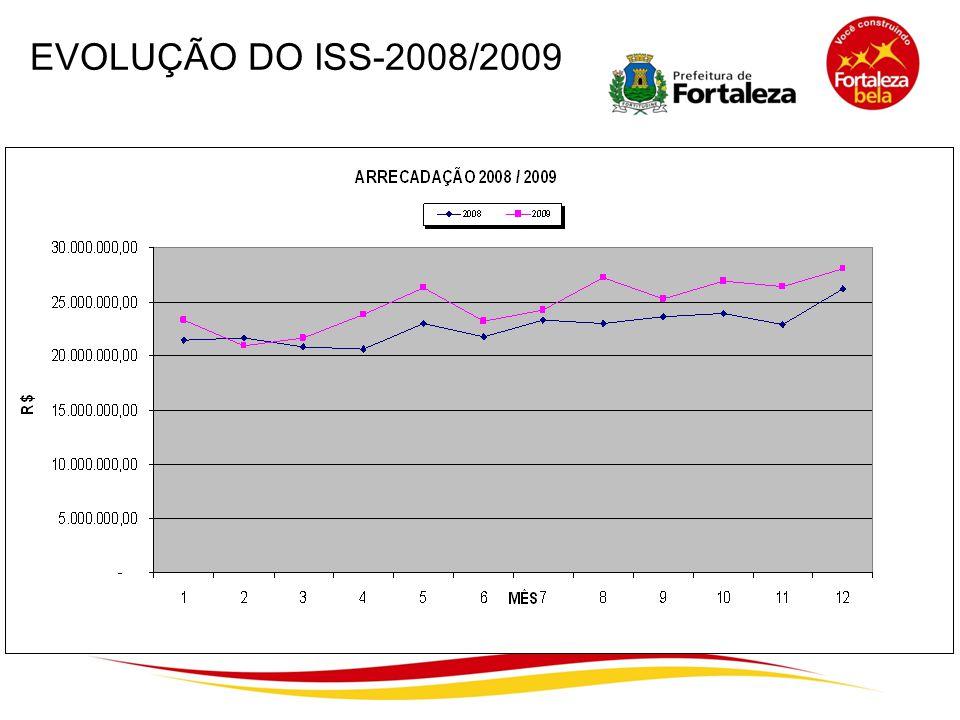 EVOLUÇÃO DO ISS-2008/2009