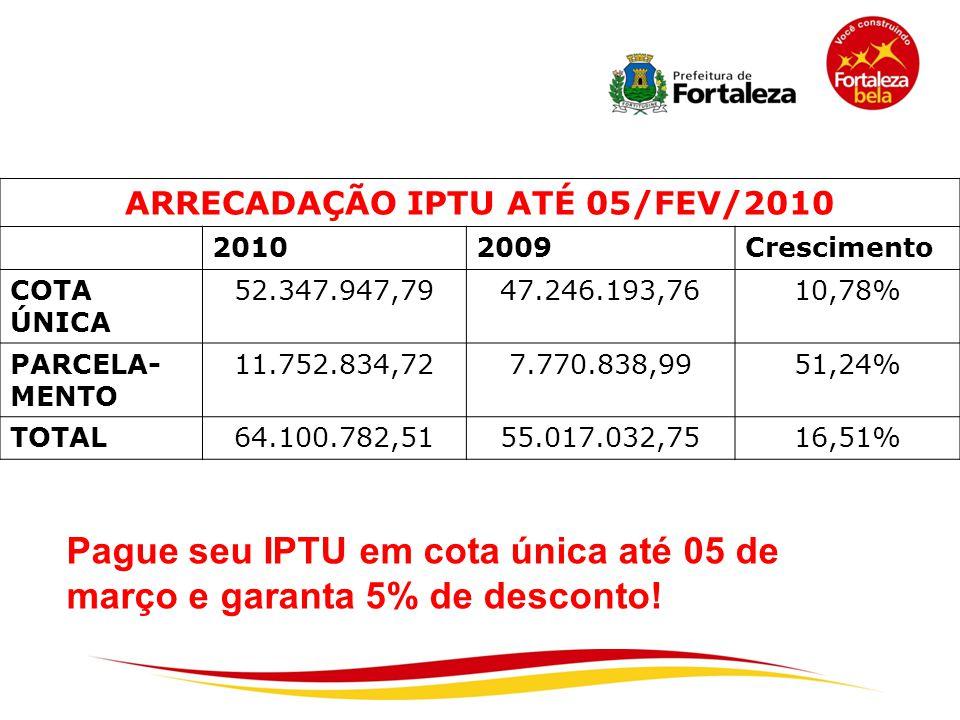 ARRECADAÇÃO IPTU ATÉ 05/FEV/2010 20102009Crescimento COTA ÚNICA 52.347.947,7947.246.193,7610,78% PARCELA- MENTO 11.752.834,727.770.838,9951,24% TOTAL6