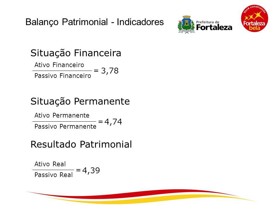 Balanço Patrimonial - Indicadores Situação Financeira Situação Permanente Resultado Patrimonial Ativo Financeiro Passivo Financeiro = 3,78 Ativo Perma