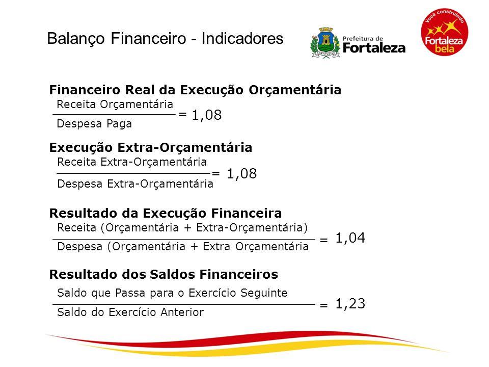 Balanço Financeiro - Indicadores Financeiro Real da Execução Orçamentária Execução Extra-Orçamentária Resultado da Execução Financeira Receita Orçamen