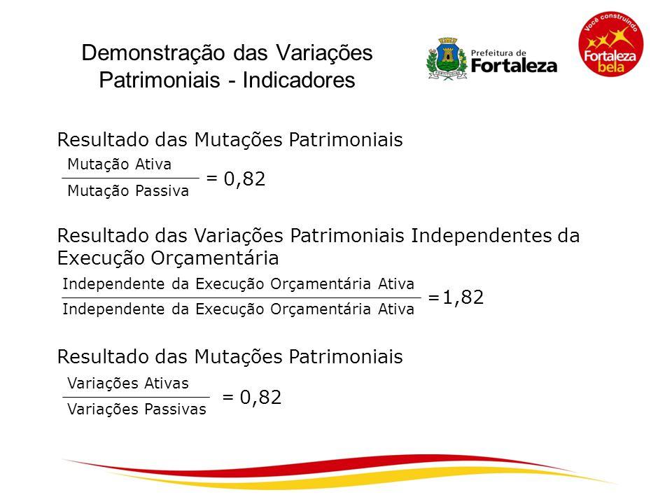 Demonstração das Variações Patrimoniais - Indicadores Resultado das Mutações Patrimoniais Resultado das Variações Patrimoniais Independentes da Execuç