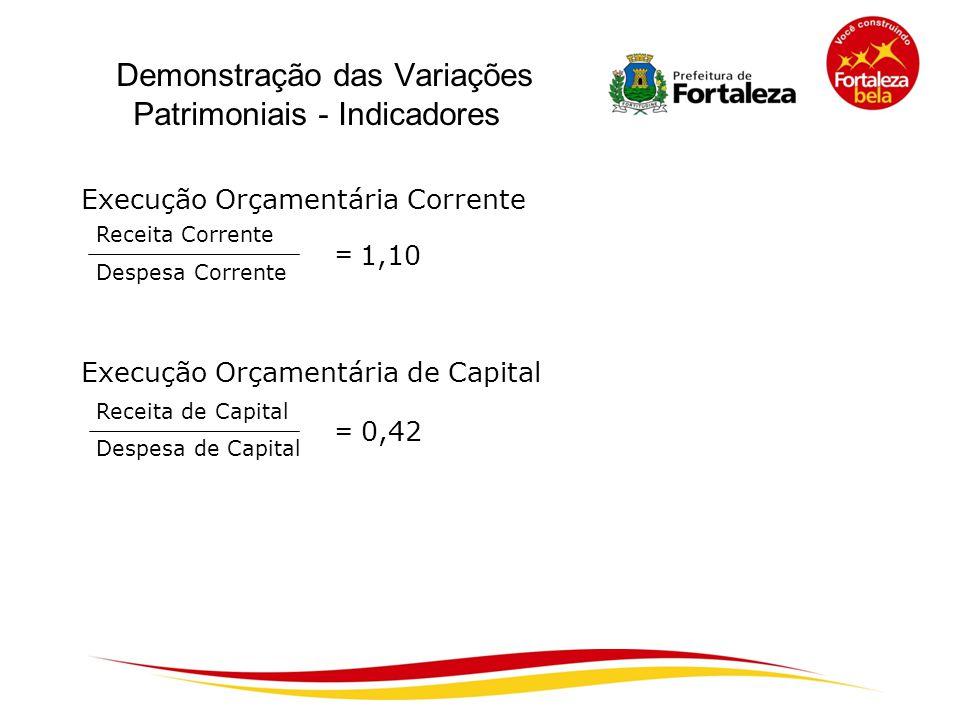 Demonstração das Variações Patrimoniais - Indicadores Execução Orçamentária Corrente Receita Corrente Despesa Corrente = 1,10 Execução Orçamentária de