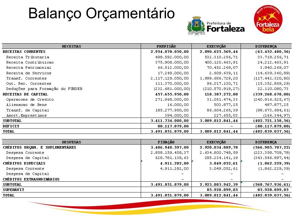 Balanço Orçamentário