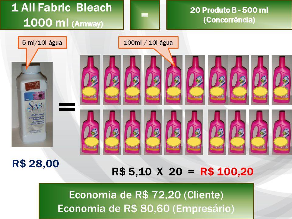 1 All Fabric Bleach 1000 ml (Amway) = 20 Produto B - 500 ml (Concorrência) = R$ 28,00 R$ 5,10 X 20 = R$ 100,20 Economia de R$ 72,20 (Cliente) Economia