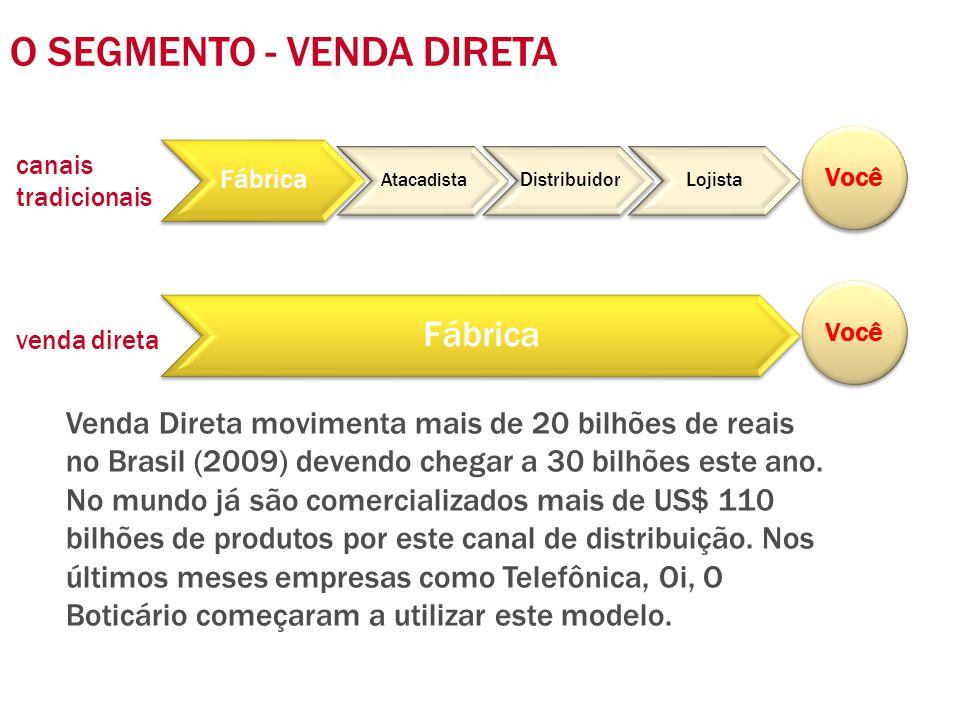 Fábrica Atacadista DistribuidorLojista Fábrica O SEGMENTO - VENDA DIRETA Você Venda Direta movimenta mais de 20 bilhões de reais no Brasil (2009) deve
