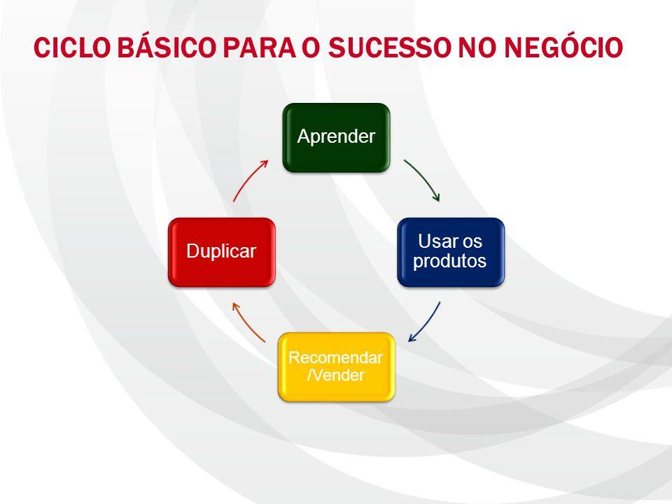 CICLO BÁSICO PARA O SUCESSO NO NEGÓCIO Aprender Usar os produtos Recomendar /Vender Duplicar