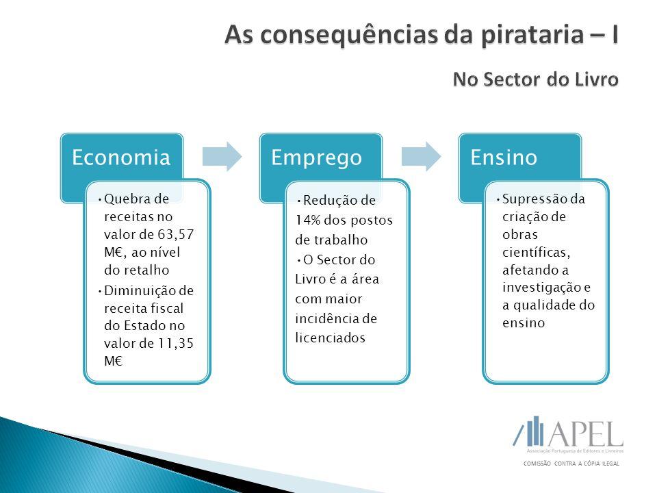 COMISSÃO CONTRA A CÓPIA ILEGAL Economia Quebra de receitas no valor de 63,57 M€, ao nível do retalho Diminuição de receita fiscal do Estado no valor d