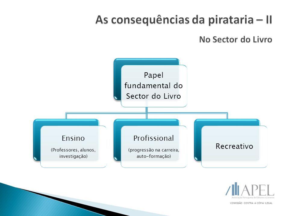 COMISSÃO CONTRA A CÓPIA ILEGAL Papel fundamental do Sector do Livro Ensino (Professores, alunos, investigação) Profissional (progressão na carreira, auto-formação) Recreativo