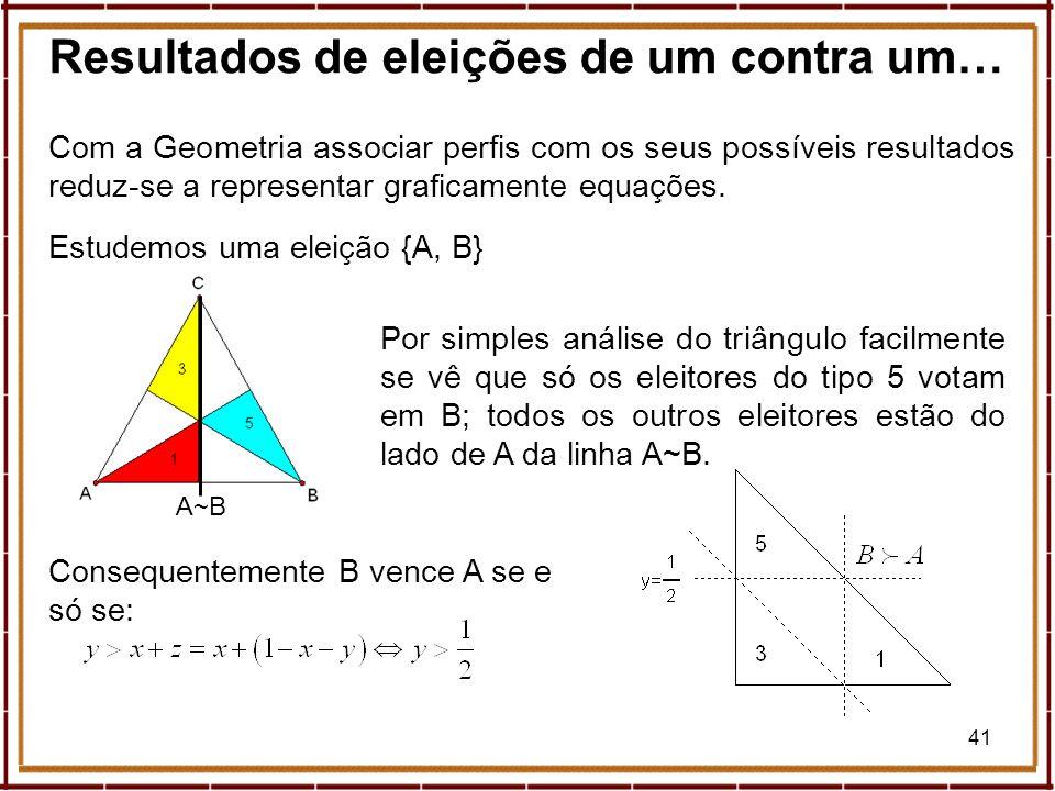 41 Resultados de eleições de um contra um… Com a Geometria associar perfis com os seus possíveis resultados reduz-se a representar graficamente equaçõ