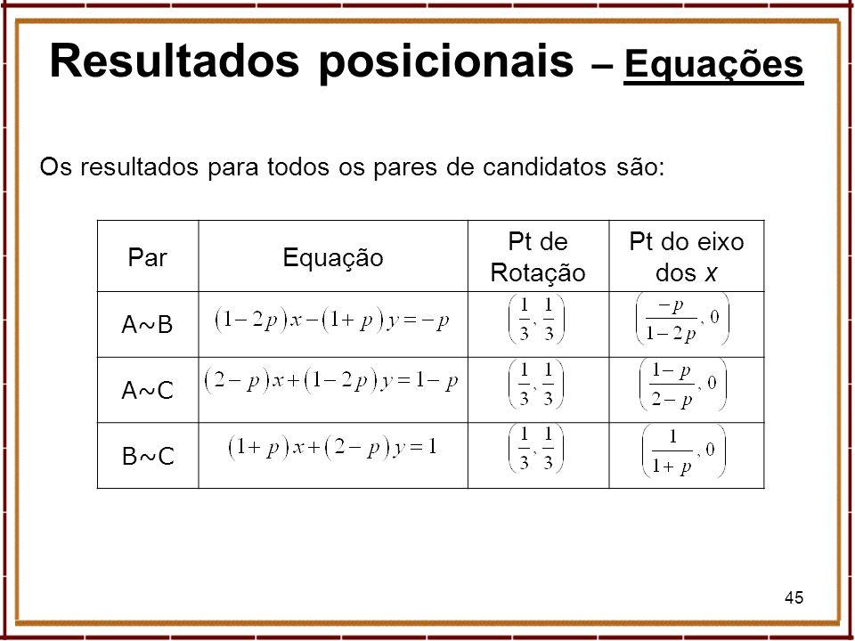 45 ParEquação Pt de Rotação Pt do eixo dos x A~B A~C B~C Os resultados para todos os pares de candidatos são: Resultados posicionais – EquaçõesEquaçõe