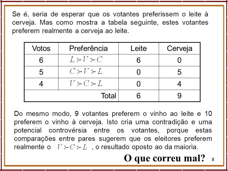 39 Geometria (Donald Saari) Tipos de Eleitores O tipo de eleitor é definido pela forma como os candidatos {A, B, C} são ordenados.