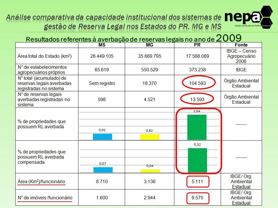 Resultados referentes à averbação de reservas legais no ano de 2009