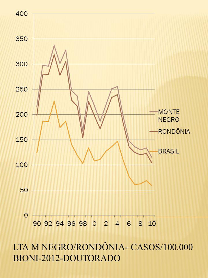 LTA M NEGRO/RONDÔNIA- CASOS/100.000 BIONI-2012-DOUTORADO