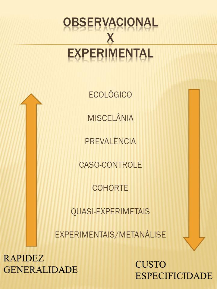 ECOLÓGICO MISCELÂNIA PREVALÊNCIA CASO-CONTROLE COHORTE QUASI-EXPERIMETAIS EXPERIMENTAIS/METANÁLISE CUSTO ESPECIFICIDADE RAPIDEZ GENERALIDADE