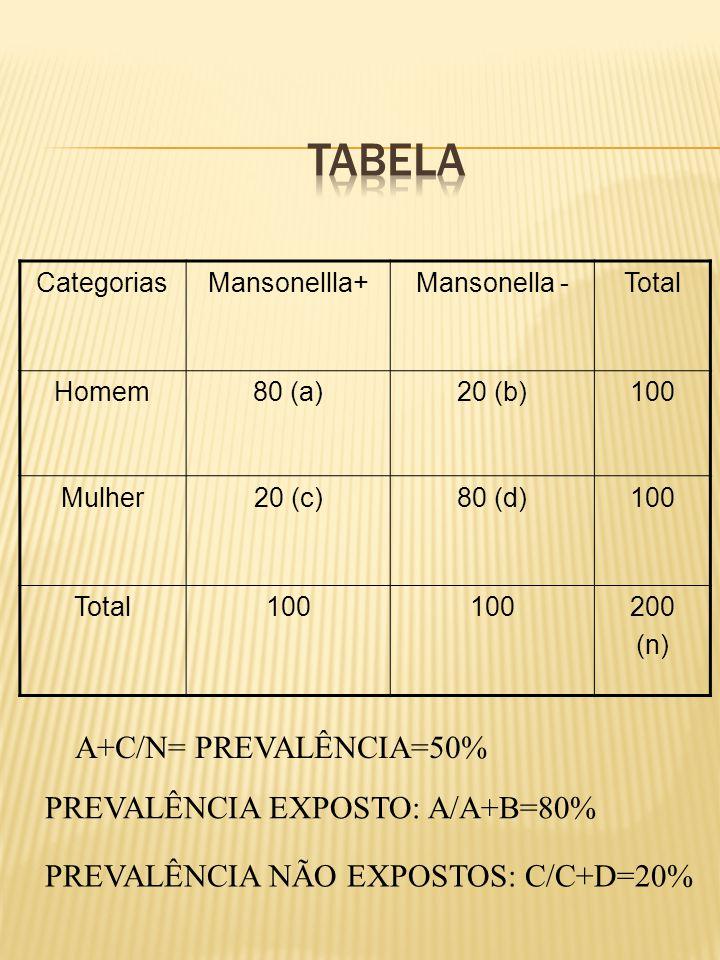 CategoriasMansonellla+Mansonella -Total Homem80 (a)20 (b)100 Mulher20 (c)80 (d)100 Total100 200 (n) A+C/N= PREVALÊNCIA=50% PREVALÊNCIA EXPOSTO: A/A+B=80% PREVALÊNCIA NÃO EXPOSTOS: C/C+D=20%
