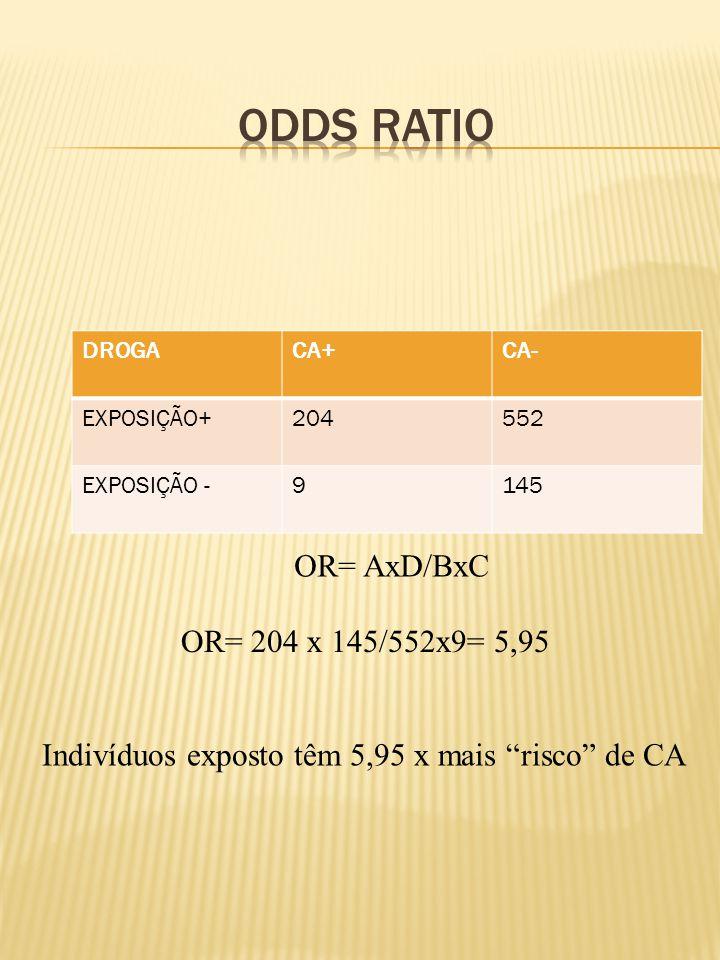 DROGACA+CA- EXPOSIÇÃO+204552 EXPOSIÇÃO -9145 OR= 204 x 145/552x9= 5,95 Indivíduos exposto têm 5,95 x mais risco de CA OR= AxD/BxC