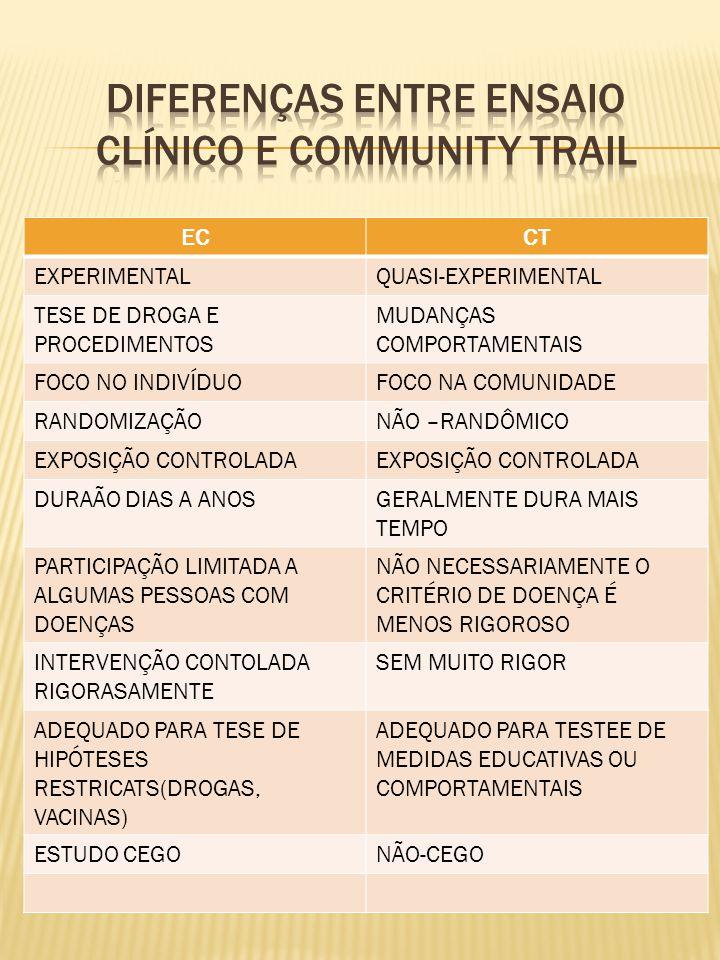 ECCT EXPERIMENTALQUASI-EXPERIMENTAL TESE DE DROGA E PROCEDIMENTOS MUDANÇAS COMPORTAMENTAIS FOCO NO INDIVÍDUOFOCO NA COMUNIDADE RANDOMIZAÇÃONÃO –RANDÔMICO EXPOSIÇÃO CONTROLADA DURAÃO DIAS A ANOSGERALMENTE DURA MAIS TEMPO PARTICIPAÇÃO LIMITADA A ALGUMAS PESSOAS COM DOENÇAS NÃO NECESSARIAMENTE O CRITÉRIO DE DOENÇA É MENOS RIGOROSO INTERVENÇÃO CONTOLADA RIGORASAMENTE SEM MUITO RIGOR ADEQUADO PARA TESE DE HIPÓTESES RESTRICATS(DROGAS, VACINAS) ADEQUADO PARA TESTEE DE MEDIDAS EDUCATIVAS OU COMPORTAMENTAIS ESTUDO CEGONÃO-CEGO