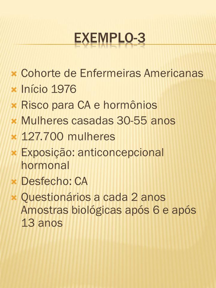  Cohorte de Enfermeiras Americanas  Início 1976  Risco para CA e hormônios  Mulheres casadas 30-55 anos  127.700 mulheres  Exposição: anticoncepcional hormonal  Desfecho: CA  Questionários a cada 2 anos Amostras biológicas após 6 e após 13 anos