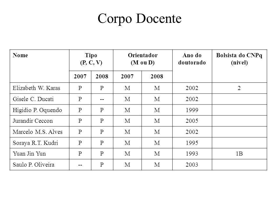 Corpo Docente NomeTipo (P, C, V) Orientador (M ou D) Ano do doutorado Bolsista do CNPq (nivel) 2007200820072008 Elizabeth W.