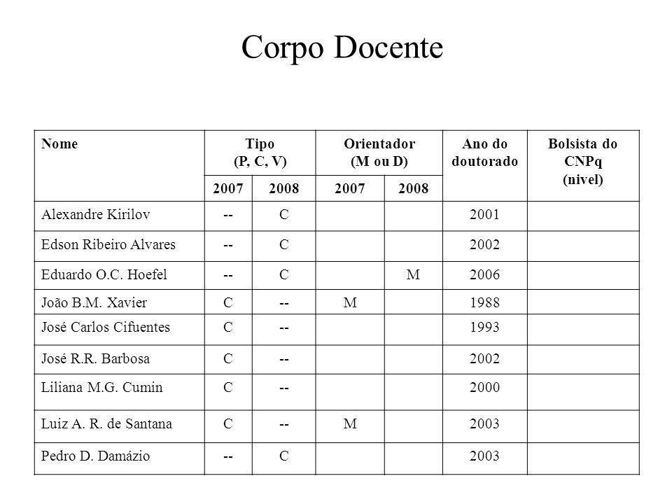 Corpo Docente NomeTipo (P, C, V) Orientador (M ou D) Ano do doutorado Bolsista do CNPq (nivel) 2007200820072008 Alexandre Kirilov--C2001 Edson Ribeiro Alvares--C2002 Eduardo O.C.