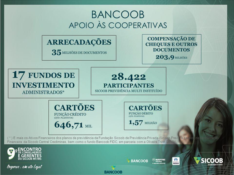( * ) E mais os Ativos Financeiros dos planos de previdência da Fundação Sicoob de Previdência Privada (Sicoob Previ), a carteira de centralização Financeira da Sicoob Central Crediminas, bem como o fundo Bancoob FIDC, em parceria com a Oliveira Trust DTVM.