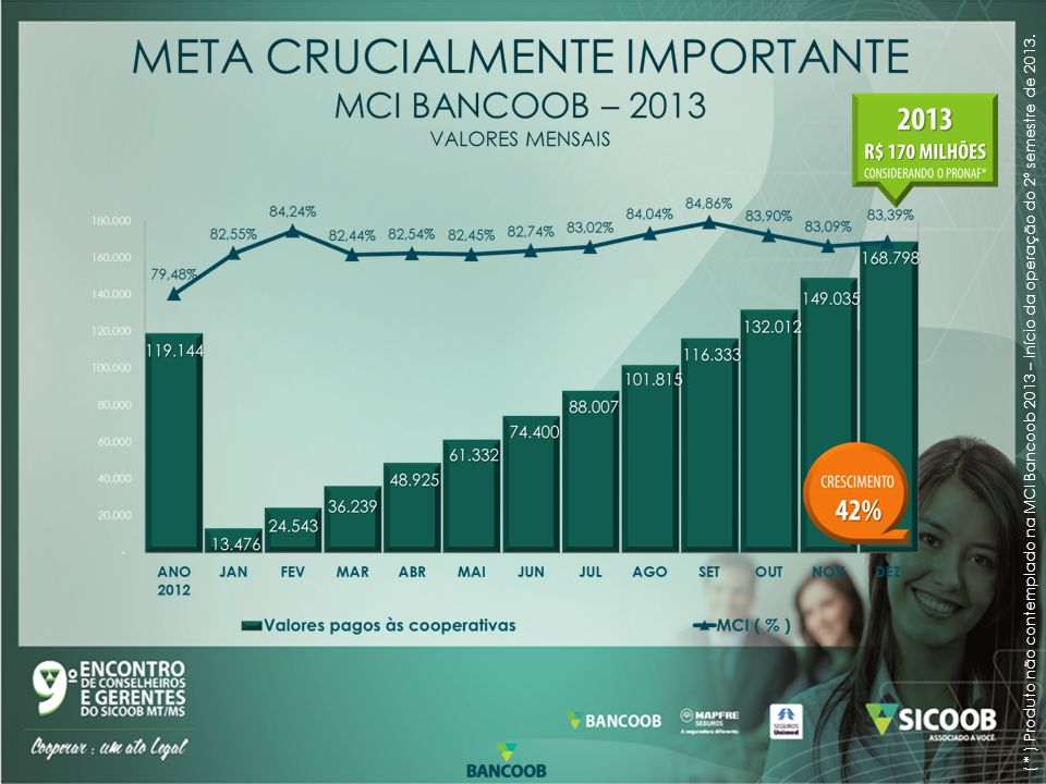 ( * ) Produto não contemplado na MCI Bancoob 2013 – início da operação do 2º semestre de 2013.