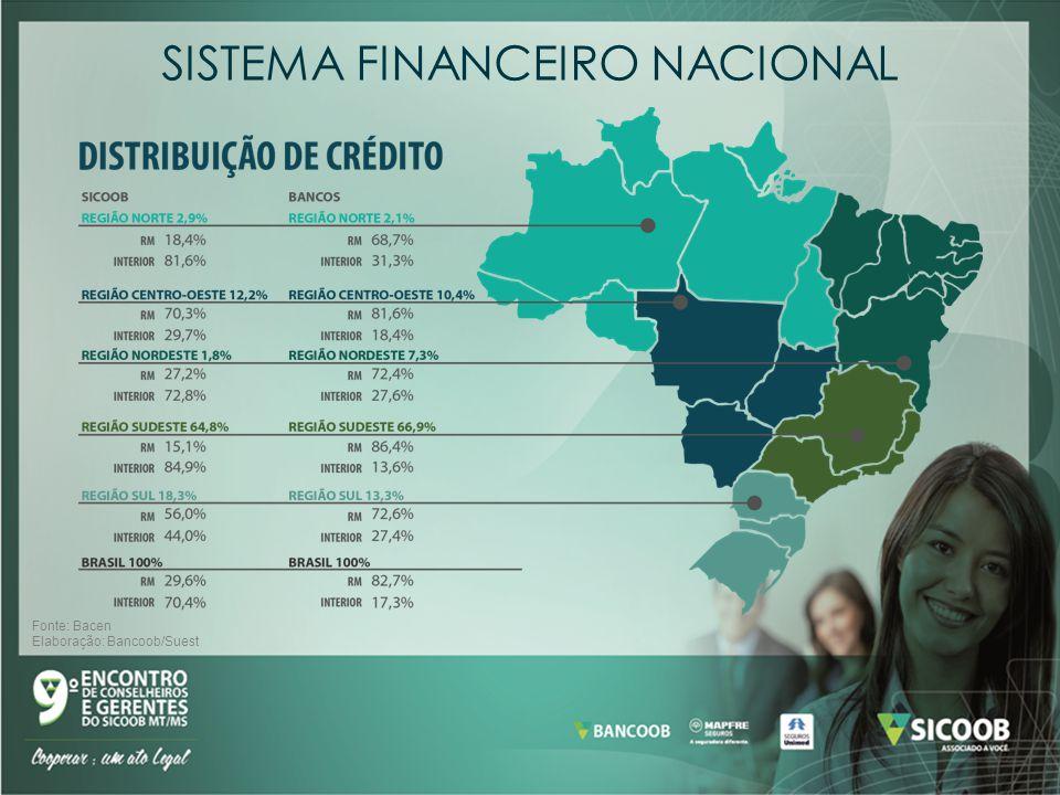 SISTEMA FINANCEIRO NACIONAL Fonte: Bacen Elaboração: Bancoob/Suest
