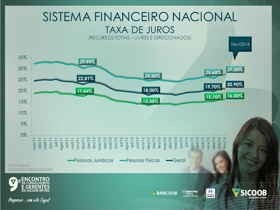SISTEMA FINANCEIRO NACIONAL TAXA DE JUROS (RECURSOS TOTAIS – LIVRES E DIRECIONADOS) Fonte: Bacen Elaboração: Bancoob/Suest