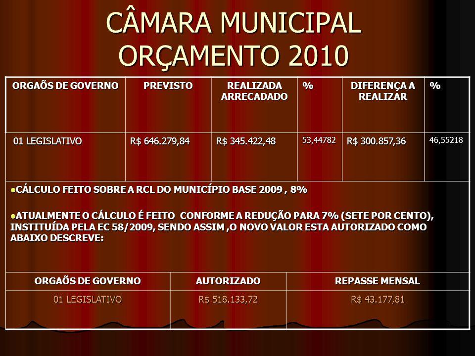 CÂMARA MUNICIPAL ORÇAMENTO 2010 ORGAÕS DE GOVERNO PREVISTO REALIZADA ARRECADADO % DIFERENÇA A REALIZAR % 01 LEGISLATIVO 01 LEGISLATIVO R$ 646.279,84 R