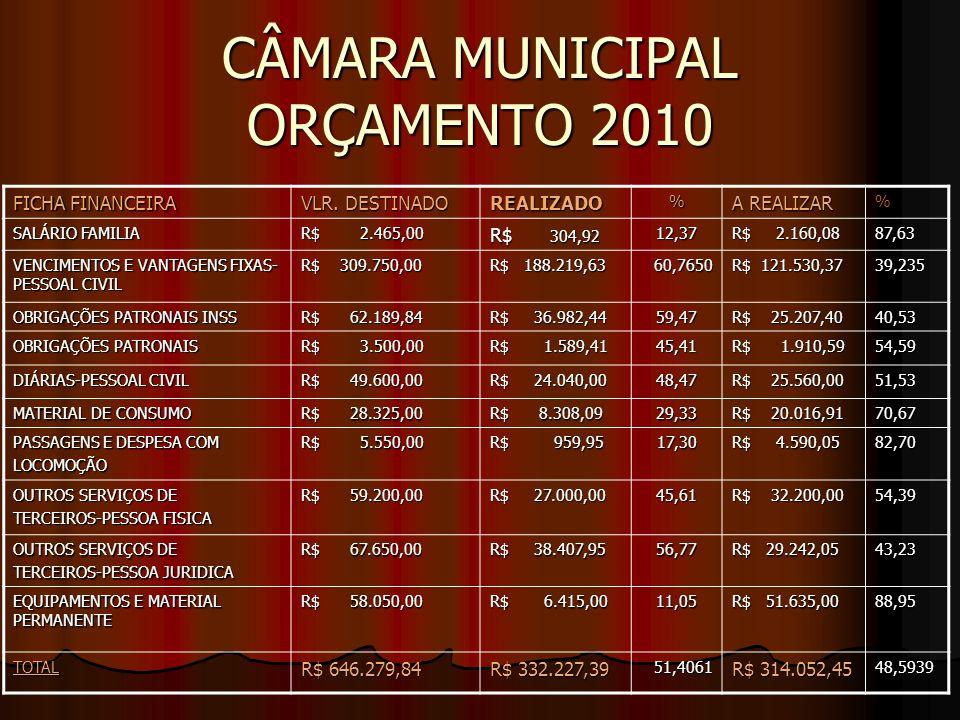 CÂMARA MUNICIPAL ORÇAMENTO 2010 FICHA FINANCEIRA VLR. DESTINADO REALIZADO% A REALIZAR % SALÁRIO FAMILIA R$ 2.465,00 R$ 304,92 12,37 R$ 2.160,08 87,63