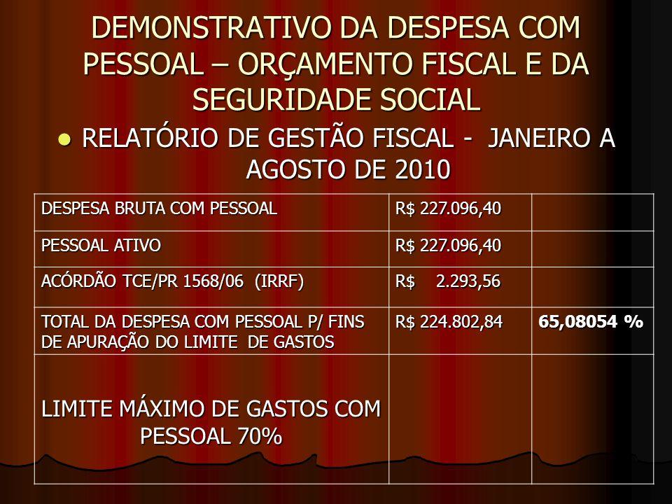 DEMONSTRATIVO DA DESPESA COM PESSOAL – ORÇAMENTO FISCAL E DA SEGURIDADE SOCIAL RELATÓRIO DE GESTÃO FISCAL - JANEIRO A AGOSTO DE 2010 RELATÓRIO DE GESTÃO FISCAL - JANEIRO A AGOSTO DE 2010 DESPESA BRUTA COM PESSOAL R$ 227.096,40 PESSOAL ATIVO R$ 227.096,40 ACÓRDÃO TCE/PR 1568/06 (IRRF) R$ 2.293,56 TOTAL DA DESPESA COM PESSOAL P/ FINS DE APURAÇÃO DO LIMITE DE GASTOS R$ 224.802,84 65,08054 % LIMITE MÁXIMO DE GASTOS COM PESSOAL 70%