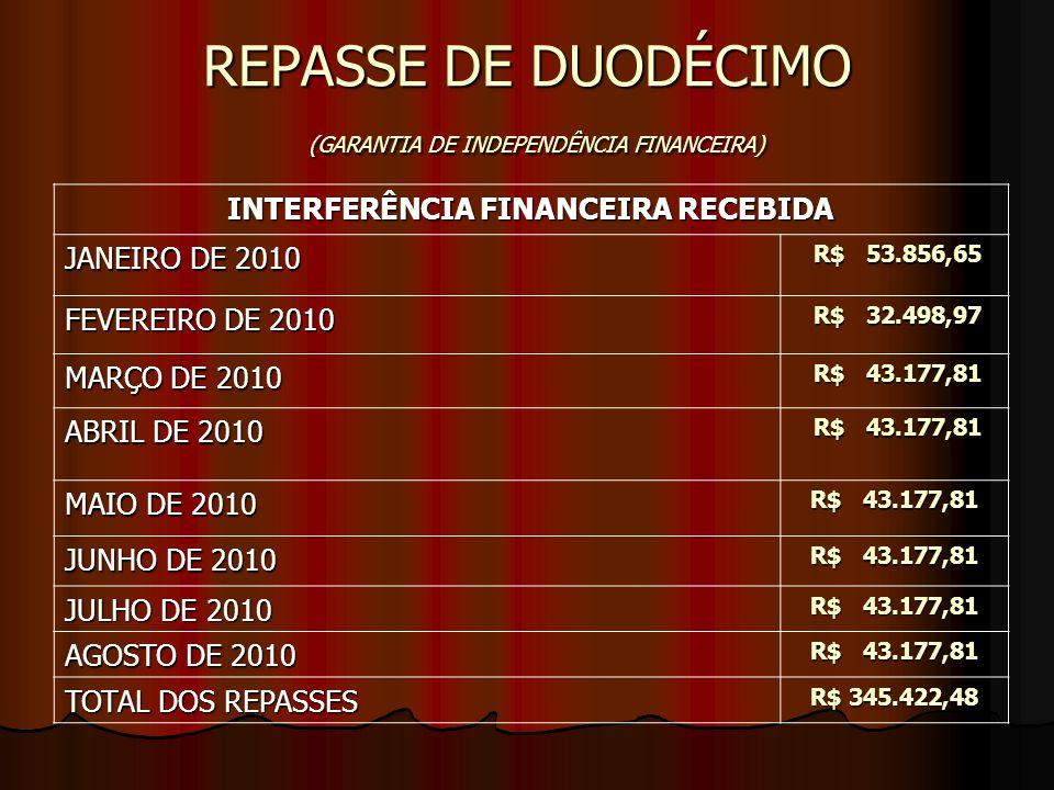 REPASSE DE DUODÉCIMO (GARANTIA DE INDEPENDÊNCIA FINANCEIRA) INTERFERÊNCIA FINANCEIRA RECEBIDA JANEIRO DE 2010 R$ 53.856,65 R$ 53.856,65 FEVEREIRO DE 2010 R$ 32.498,97 R$ 32.498,97 MARÇO DE 2010 R$ 43.177,81 R$ 43.177,81 ABRIL DE 2010 R$ 43.177,81 R$ 43.177,81 MAIO DE 2010 R$ 43.177,81 JUNHO DE 2010 R$ 43.177,81 JULHO DE 2010 R$ 43.177,81 AGOSTO DE 2010 R$ 43.177,81 TOTAL DOS REPASSES R$ 345.422,48