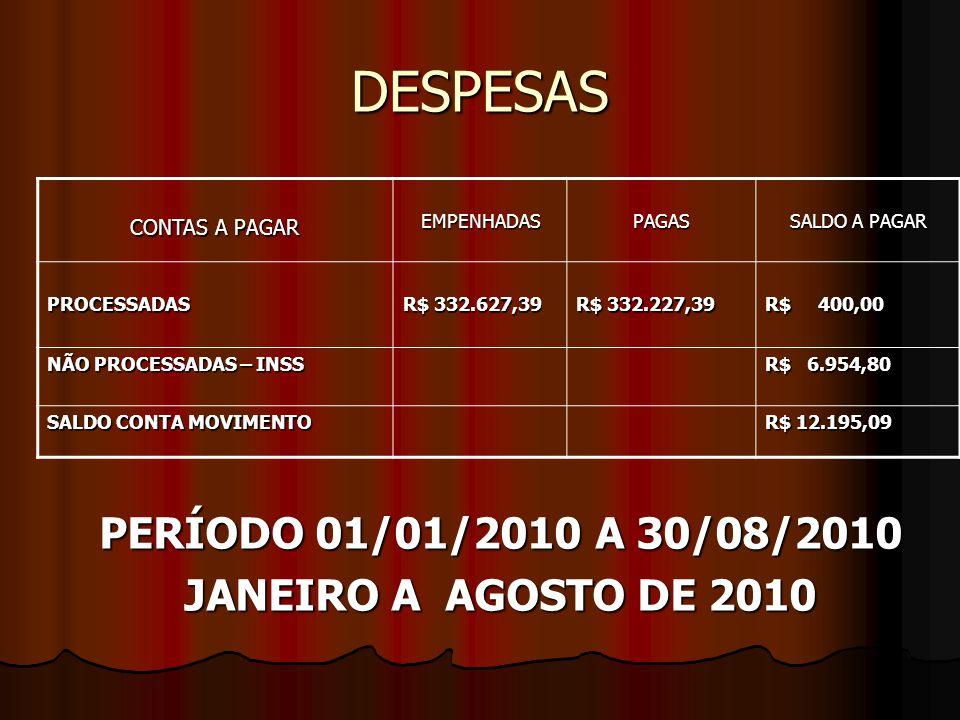 DESPESAS PERÍODO 01/01/2010 A 30/08/2010 JANEIRO A AGOSTO DE 2010 CONTAS A PAGAR EMPENHADASPAGAS SALDO A PAGAR PROCESSADAS R$ 332.627,39 R$ 332.227,39 R$ 400,00 NÃO PROCESSADAS – INSS R$ 6.954,80 SALDO CONTA MOVIMENTO R$ 12.195,09