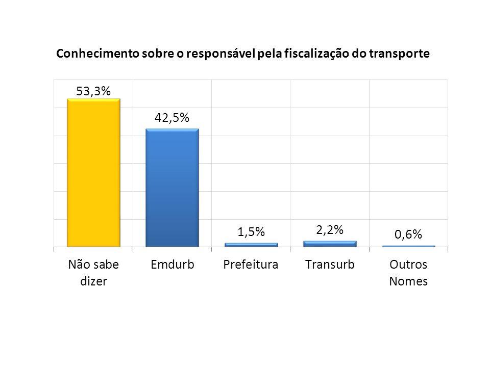 Conhecimento sobre o responsável pela fiscalização do transporte