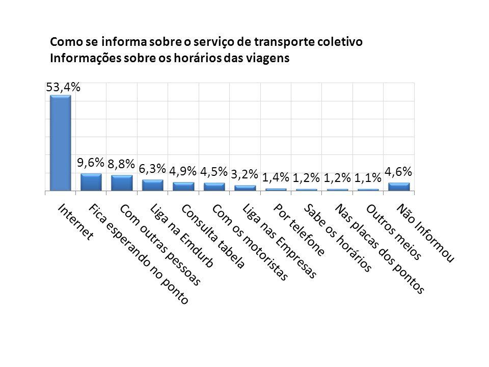 Como se informa sobre o serviço de transporte coletivo Informações sobre os horários das viagens