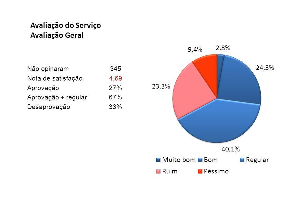 Avaliação do Serviço Avaliação Geral Não opinaram345 Nota de satisfação4,69 Aprovação27% Aprovação + regular67% Desaprovação33%