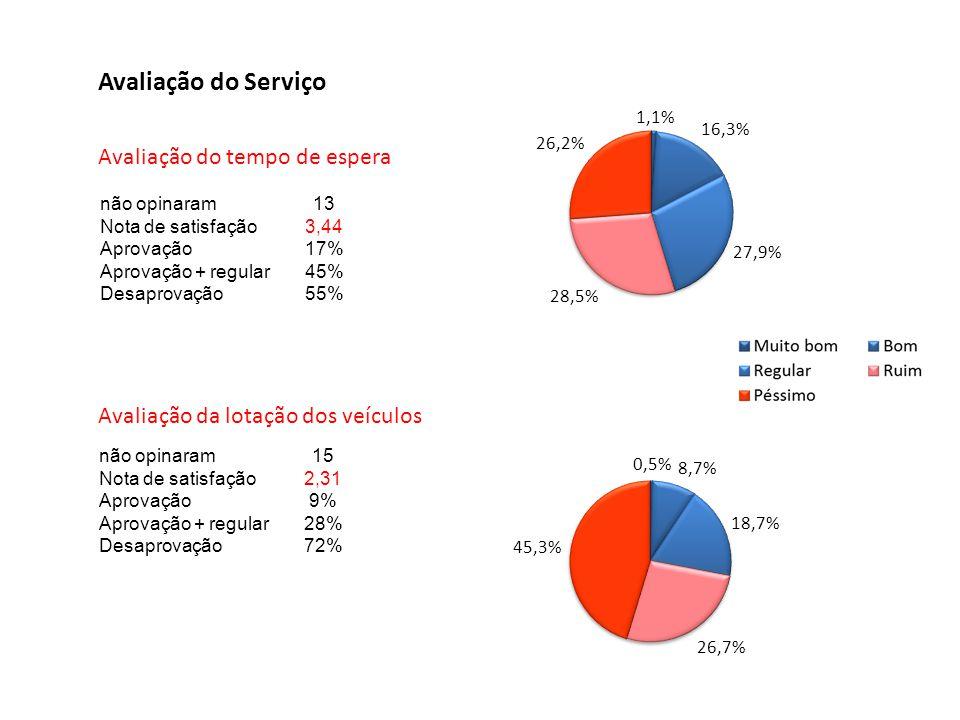 Avaliação do Serviço Avaliação do tempo de espera não opinaram13 Nota de satisfação3,44 Aprovação17% Aprovação + regular45% Desaprovação55% não opinar
