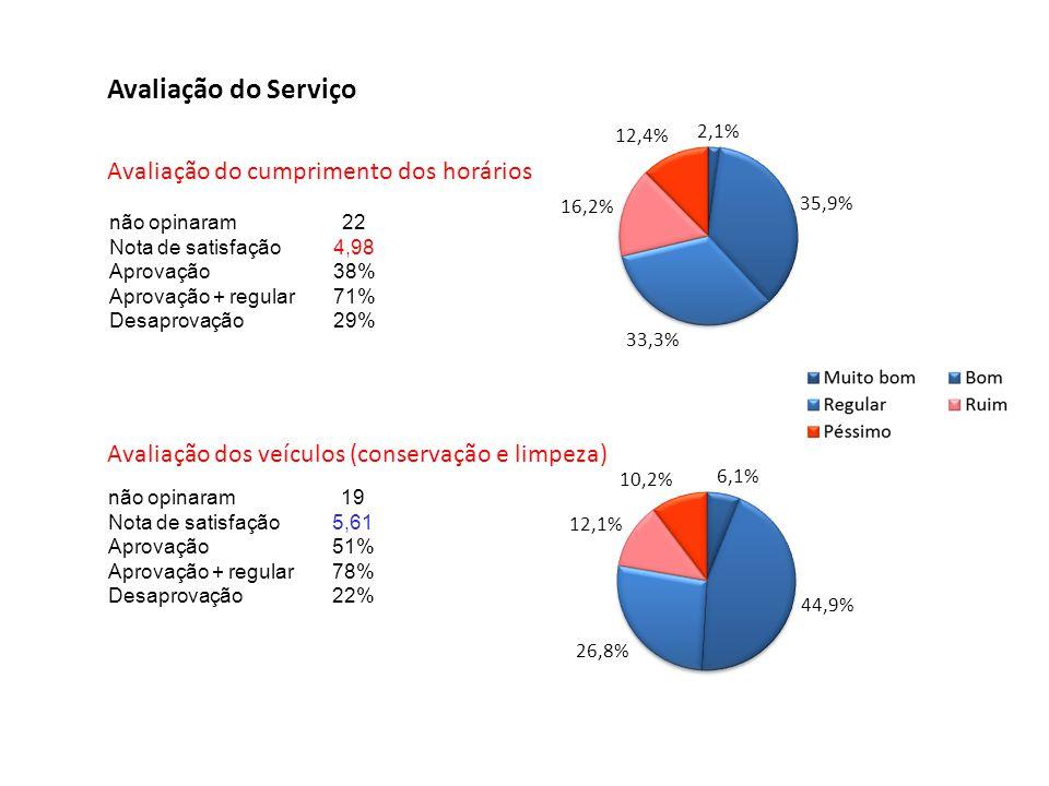 Avaliação do Serviço Avaliação do cumprimento dos horários não opinaram22 Nota de satisfação4,98 Aprovação38% Aprovação + regular71% Desaprovação29% n