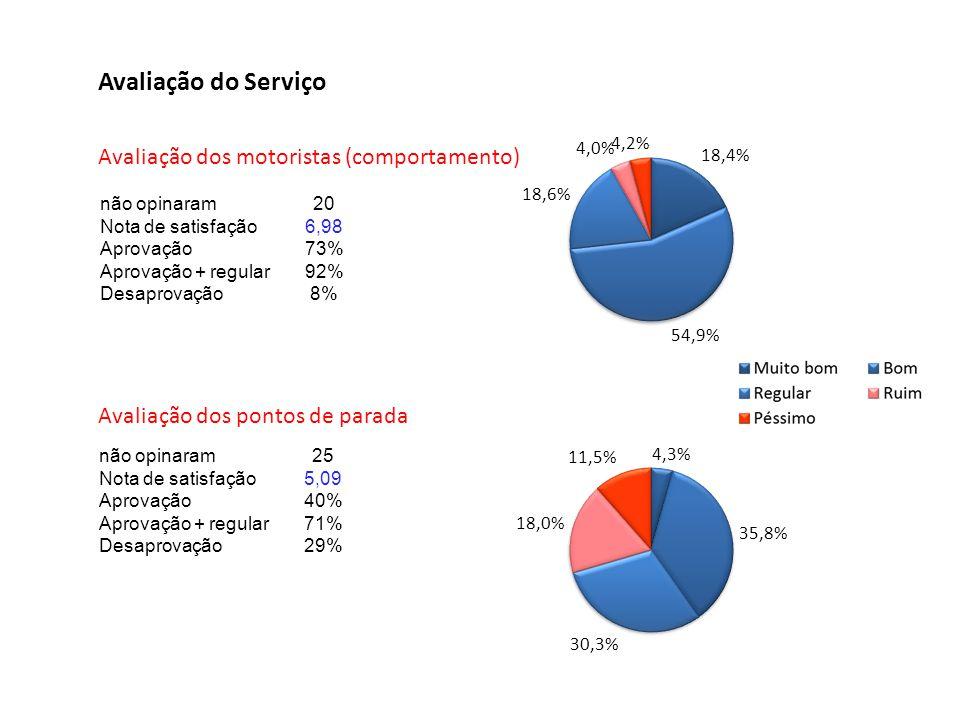 Avaliação do Serviço Avaliação dos motoristas (comportamento) não opinaram20 Nota de satisfação6,98 Aprovação73% Aprovação + regular92% Desaprovação8%