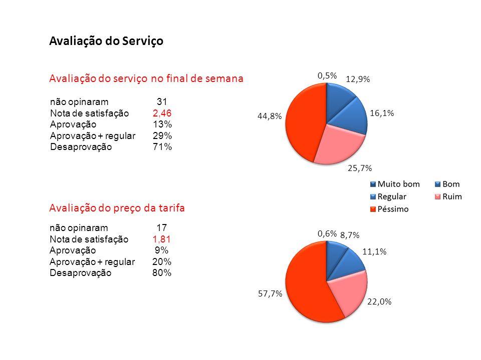 Avaliação do Serviço Avaliação do serviço no final de semana não opinaram31 Nota de satisfação2,46 Aprovação13% Aprovação + regular29% Desaprovação71%