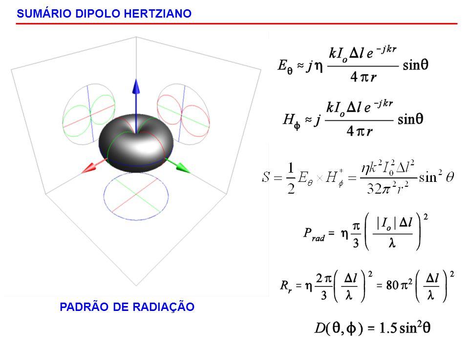 SUMÁRIO DIPOLO HERTZIANO PADRÃO DE RADIAÇÃO