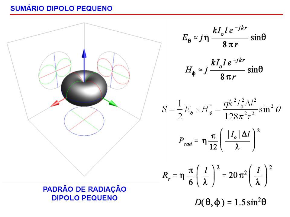 SUMÁRIO DIPOLO PEQUENO PADRÃO DE RADIAÇÃO DIPOLO PEQUENO