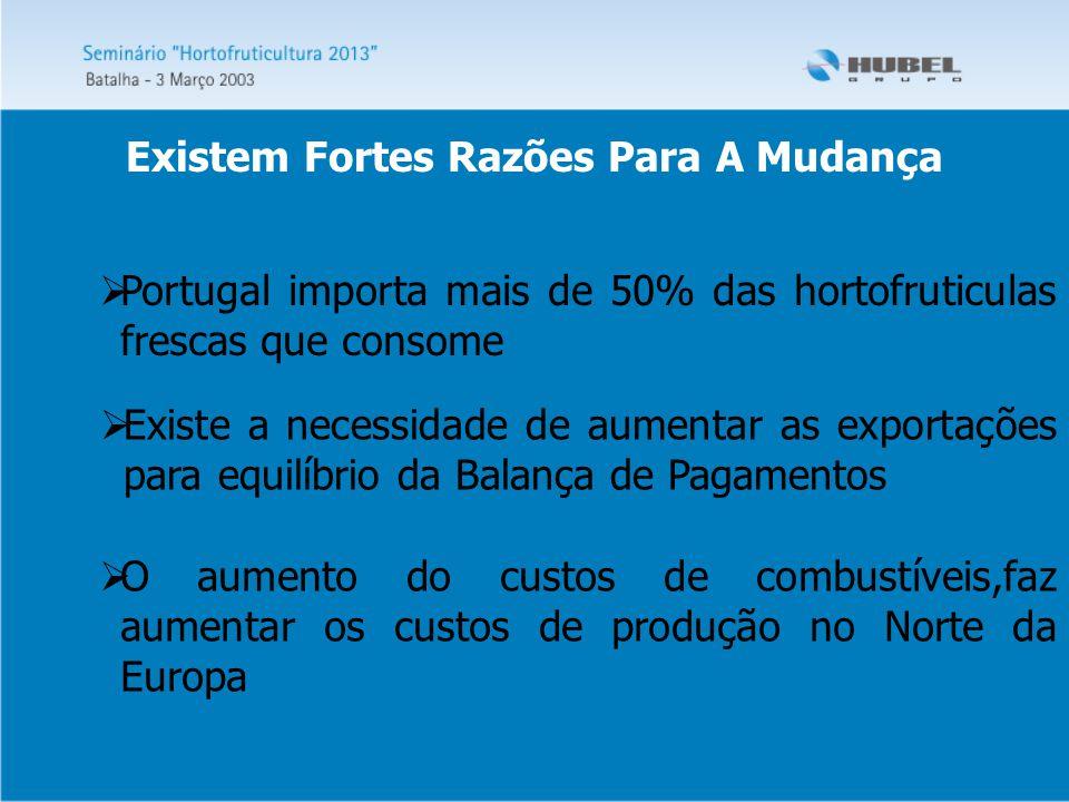 Existem Fortes Razões Para A Mudança  Portugal importa mais de 50% das hortofruticulas frescas que consome  Existe a necessidade de aumentar as exportações para equilíbrio da Balança de Pagamentos  O aumento do custos de combustíveis,faz aumentar os custos de produção no Norte da Europa