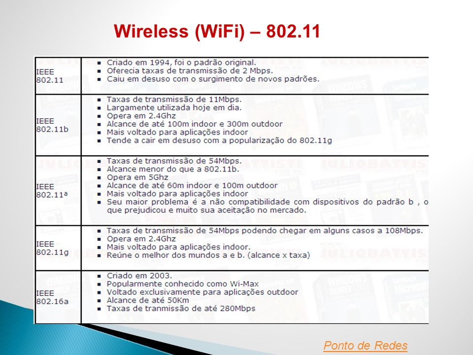 Wireless (WiFi) – 802.11 Ponto de Redes