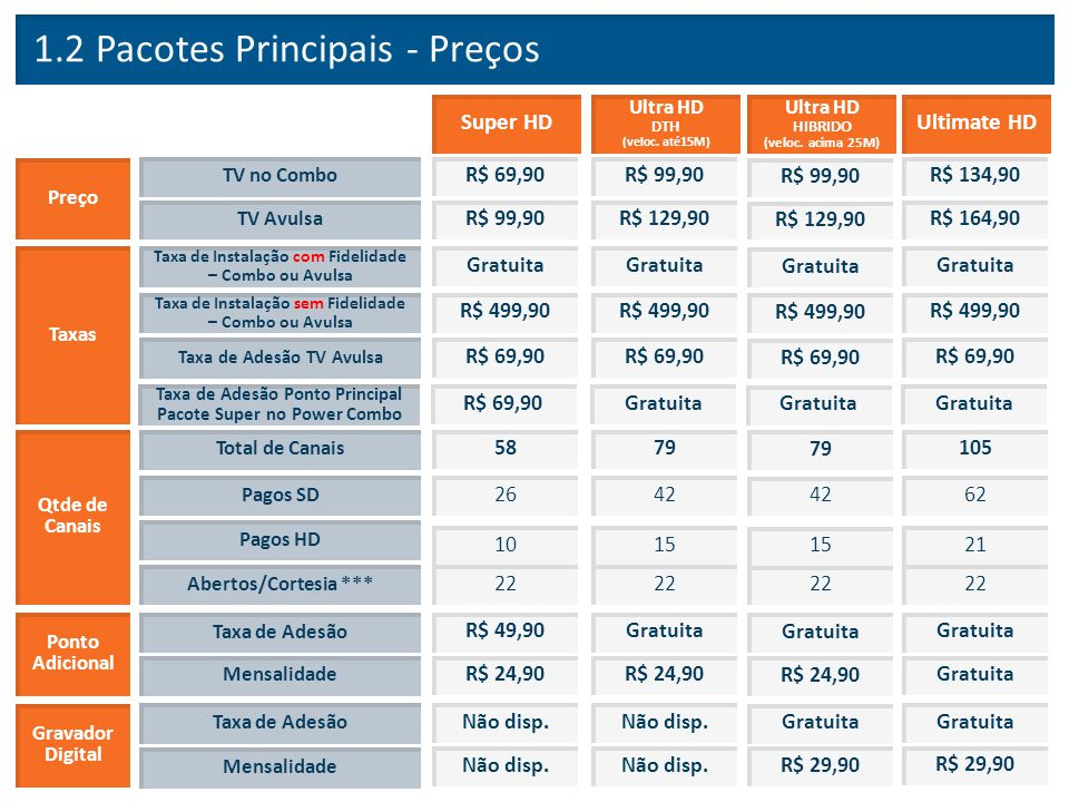 1.2 Pacotes Principais - Preços Gratuita Taxas Taxa de Instalação com Fidelidade – Combo ou Avulsa Super HD Gratuita Ultra HD DTH (veloc. até15M) Ulti