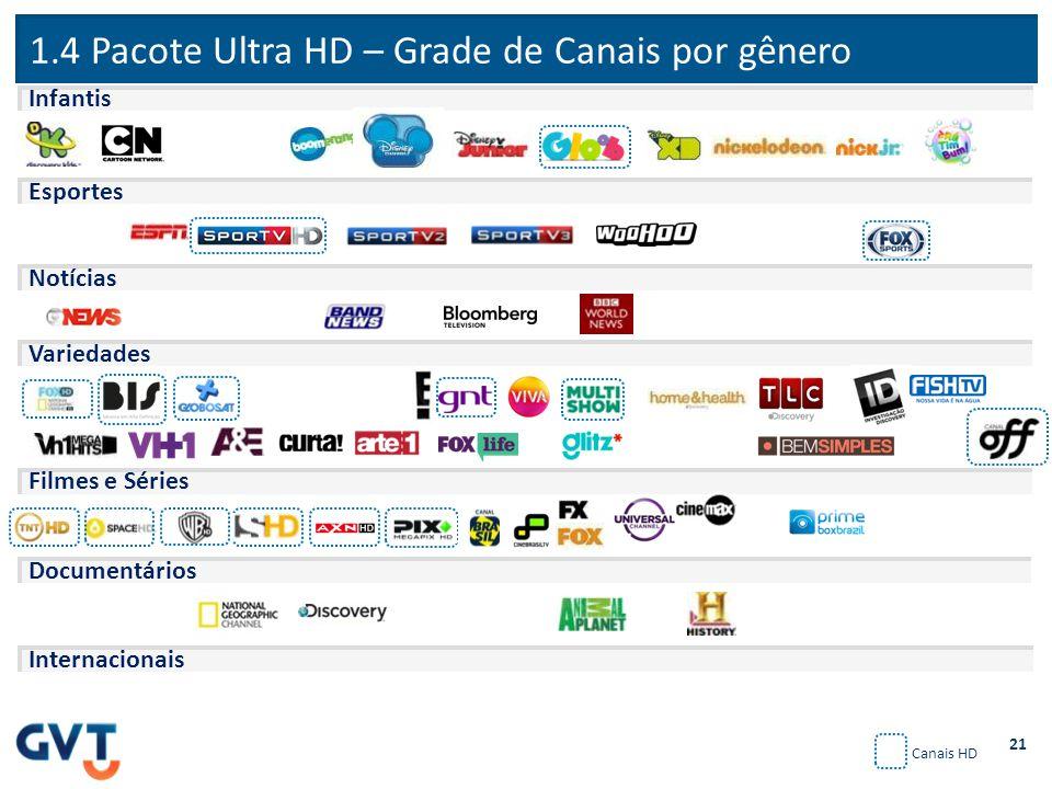 1.4 Pacote Ultra HD – Grade de Canais por gênero 21 Canais HD Esportes Notícias Variedades Filmes e Séries Documentários Internacionais Infantis