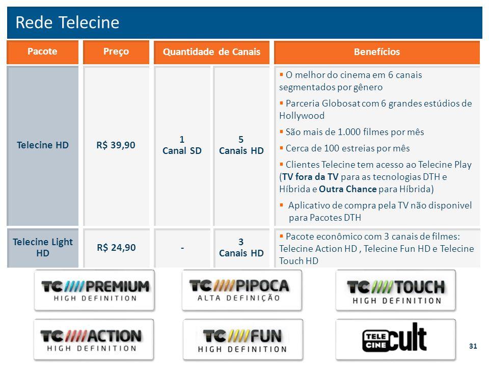 Rede Telecine R$ 39,90 PacotePreço Telecine HD 1 Canal SD Quantidade de Canais 5 Canais HD  O melhor do cinema em 6 canais segmentados por gênero  P