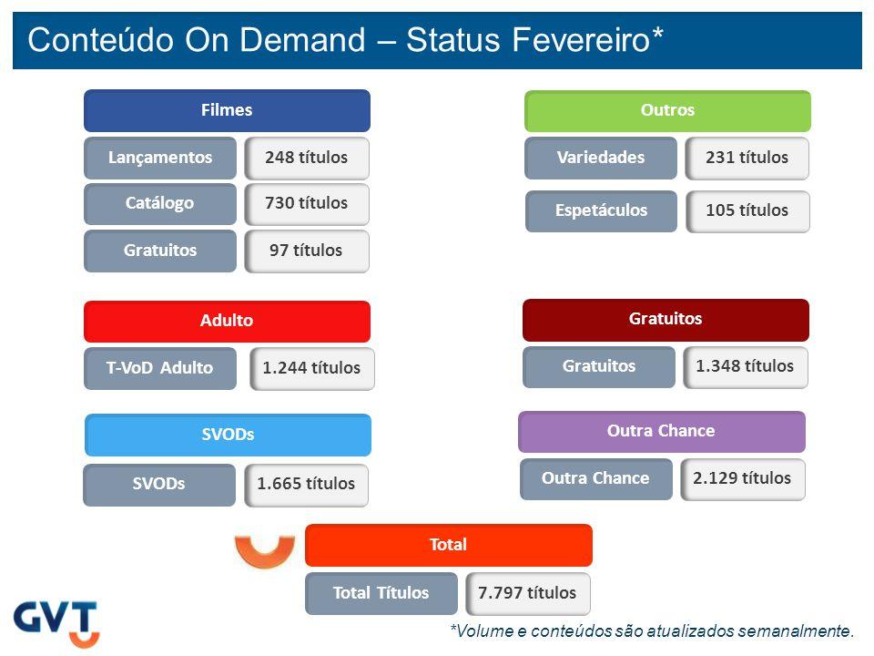 Conteúdo On Demand – Status Fevereiro* *Volume e conteúdos são atualizados semanalmente. Filmes Lançamentos248 títulos Catálogo730 títulos Gratuitos97