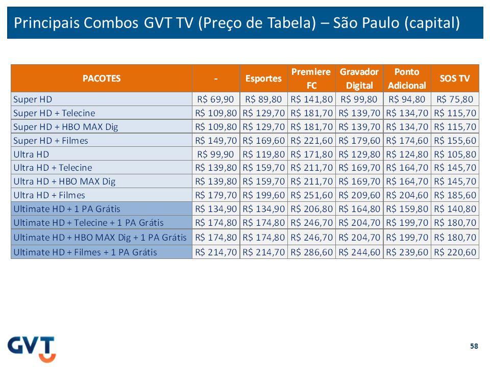 Principais Combos GVT TV (Preço de Tabela) – São Paulo (capital) 58