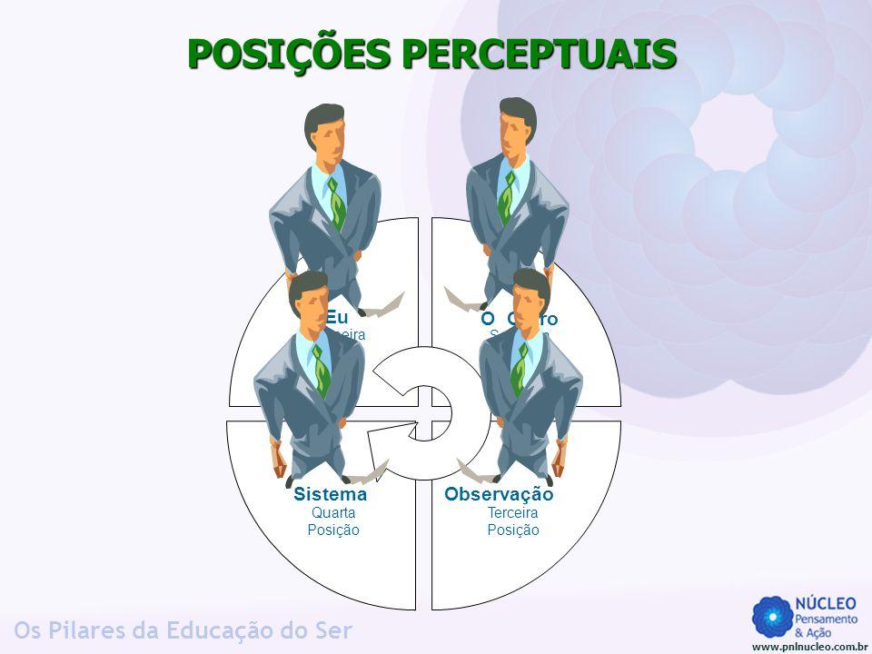 www.pnlnucleo.com.br Os Pilares da Educação do Ser POSIÇÕES PERCEPTUAIS Eu Primeira Posição O Outro Segunda Posição Observação Terceira Posição Sistem